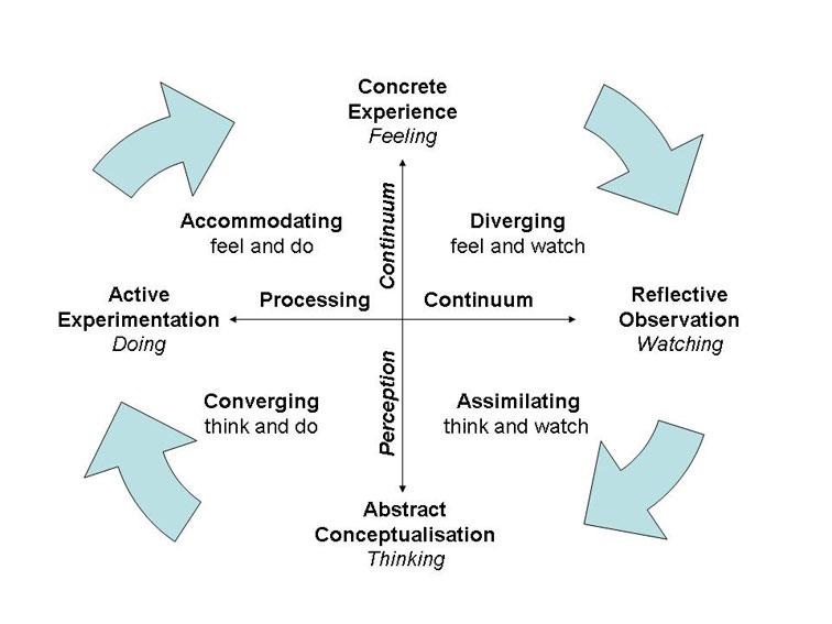 kolbs-learning-styles